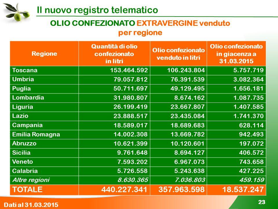 Il nuovo registro telematico 23 OLIO CONFEZIONATO EXTRAVERGINE venduto per regione Regione Quantità di olio confezionato in litri Olio confezionato ve