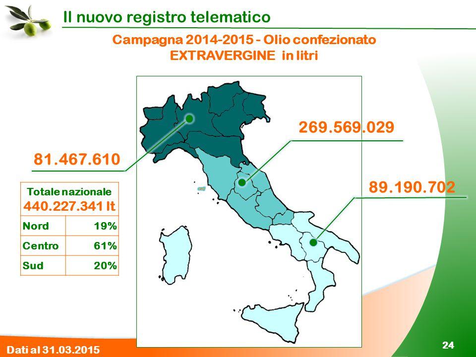 Il nuovo registro telematico 24 Campagna 2014-2015 - Olio confezionato EXTRAVERGINE in litri 89.190.702 269.569.029 81.467.610 Totale nazionale 440.22
