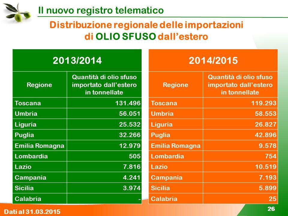 Il nuovo registro telematico 26 2014/2015 Regione Quantità di olio sfuso importato dall'estero in tonnellate Toscana 119.293 Umbria58.553 Liguria26.82