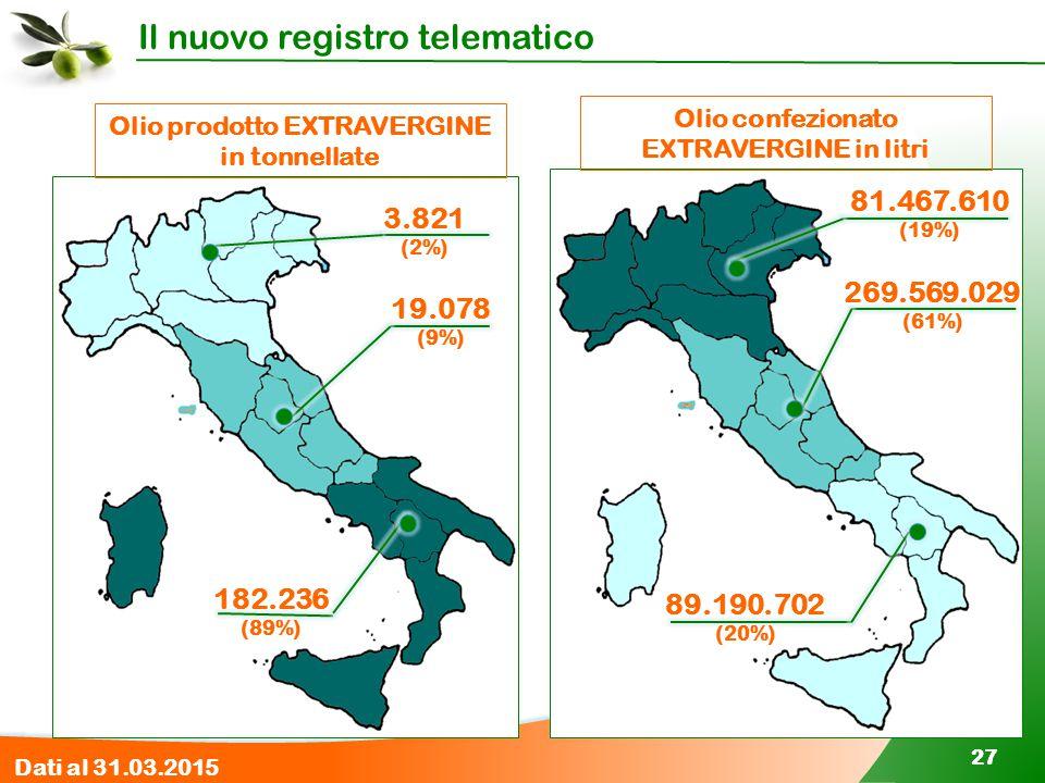 Il nuovo registro telematico 27 Olio prodotto EXTRAVERGINE in tonnellate 182.236 (89%) 19.078 (9%) 3.821 (2%) Olio confezionato EXTRAVERGINE in litri
