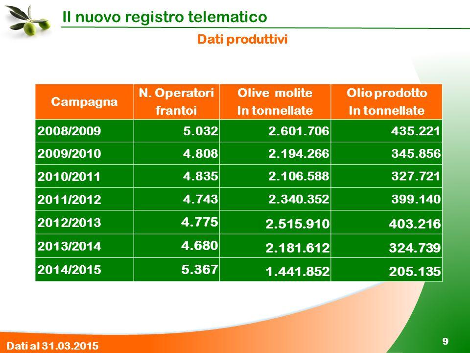 Il nuovo registro telematico 99 Dati produttivi Campagna N. Operatori frantoi Olive molite In tonnellate Olio prodotto In tonnellate 2008/2009 5.0322.