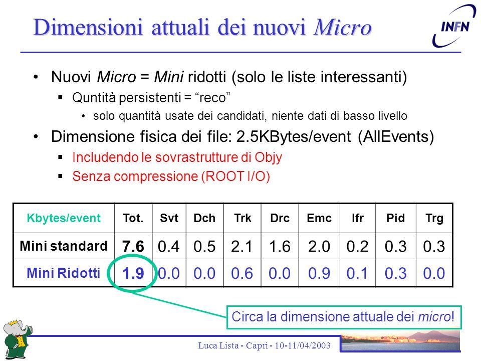 Luca Lista - Capri - 10-11/04/2003 Dimensioni attuali dei nuovi Micro Nuovi Micro = Mini ridotti (solo le liste interessanti)  Quntità persistenti =