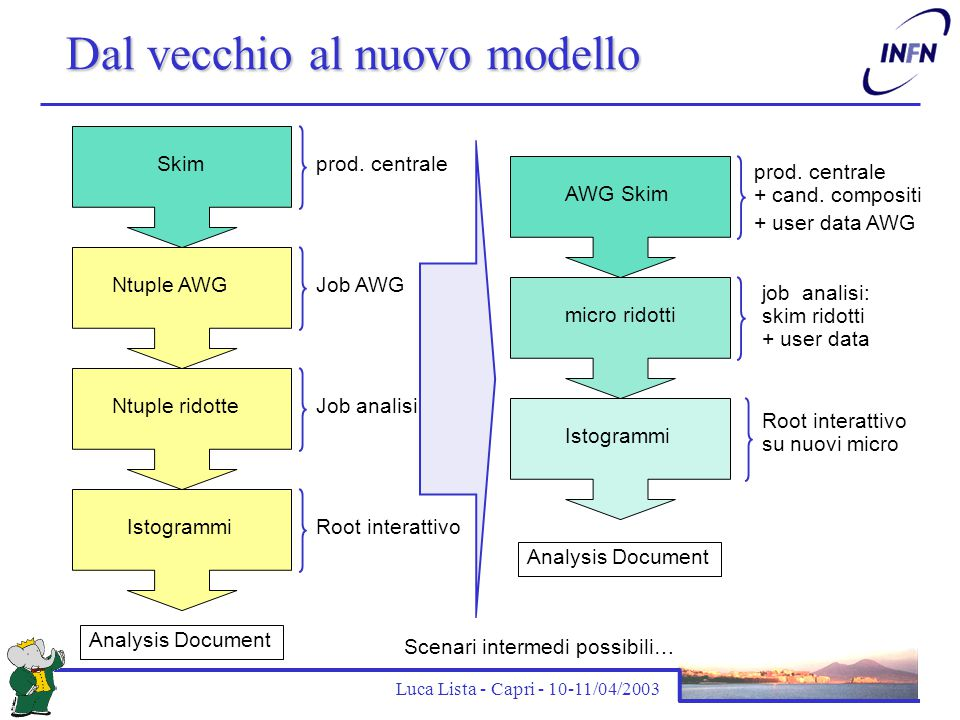 Luca Lista - Capri - 10-11/04/2003 Requisiti per il nuovo modello Introduzione di nuovi Micro (= Mini ridotti)  Migliori prestazioni (~1kHz), competitive con ntuple  Output configurabile con l'aggiunta di prodotti degli algoritmi di analisi: Dati utente, Candidati compositi  Accesso interattivo (Root/Cint), per evitare proliferare di ntuple Produzione di skim  Centralizzazione della produzione per gli AWG  Deep-copy / pointer-copy prodotte a seconda delle esigenze Estensione dell'uso e funzionalità del Mini  Accesso rapido (~ 1 ora per uno specifico file, 2 settimane per in run complesso)  Esportabilità e distribuzione  Accesso ai Mini a partire dai corrispettivi Micro, se richiesto Documento ufficiale: http://www.slac.stanford.edu/BFROOT/www/ Computing/internal/CMWG2/Requirements2.pdf