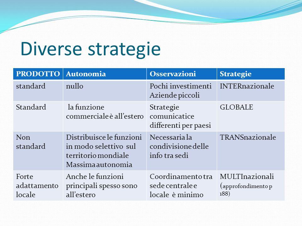Diverse strategie PRODOTTOAutonomiaOsservazioniStrategie standardnulloPochi investimenti Aziende piccoli INTERnazionale Standard la funzione commercia