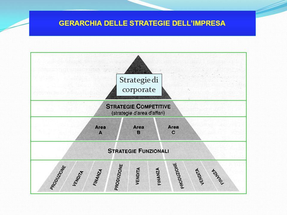 definisce l'orientamento strategico di fondo dell'intera organizzazione aziendale L'orientamento strategico si è evoluta nel tempo Pag 173