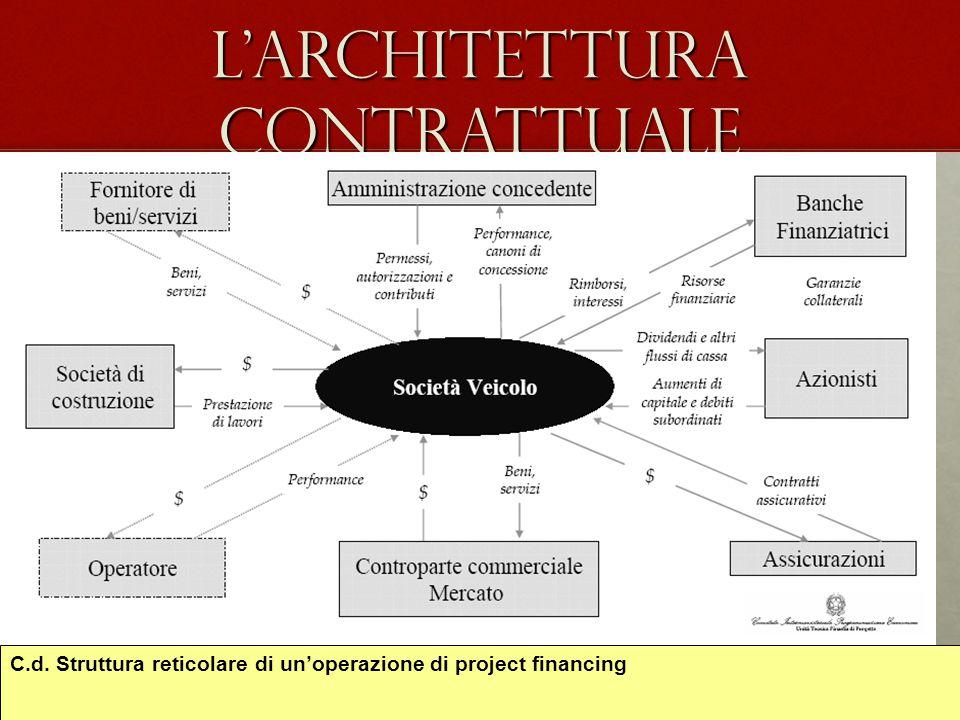 L'architettura contrattuale C.d. Struttura reticolare di un'operazione di project financing