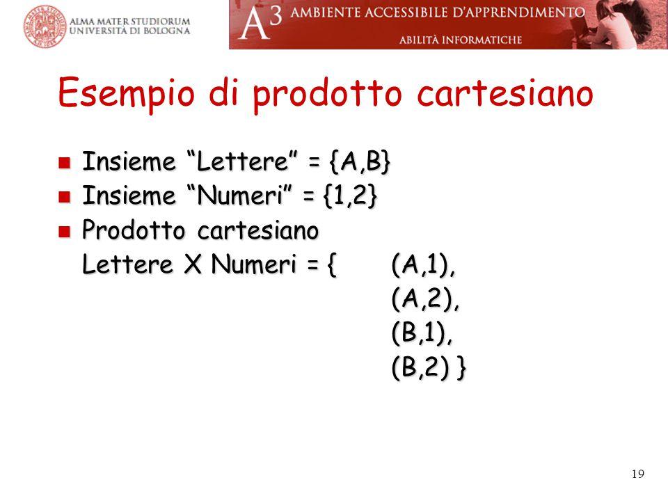 19 Esempio di prodotto cartesiano Insieme Lettere = {A,B} Insieme Lettere = {A,B} Insieme Numeri = {1,2} Insieme Numeri = {1,2} Prodotto cartesiano Prodotto cartesiano Lettere X Numeri = {(A,1), (A,2),(B,1), (B,2) }