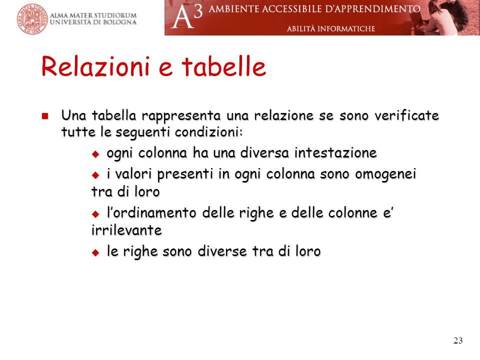23 Relazioni e tabelle Una tabella rappresenta una relazione se sono verificate tutte le seguenti condizioni: Una tabella rappresenta una relazione se