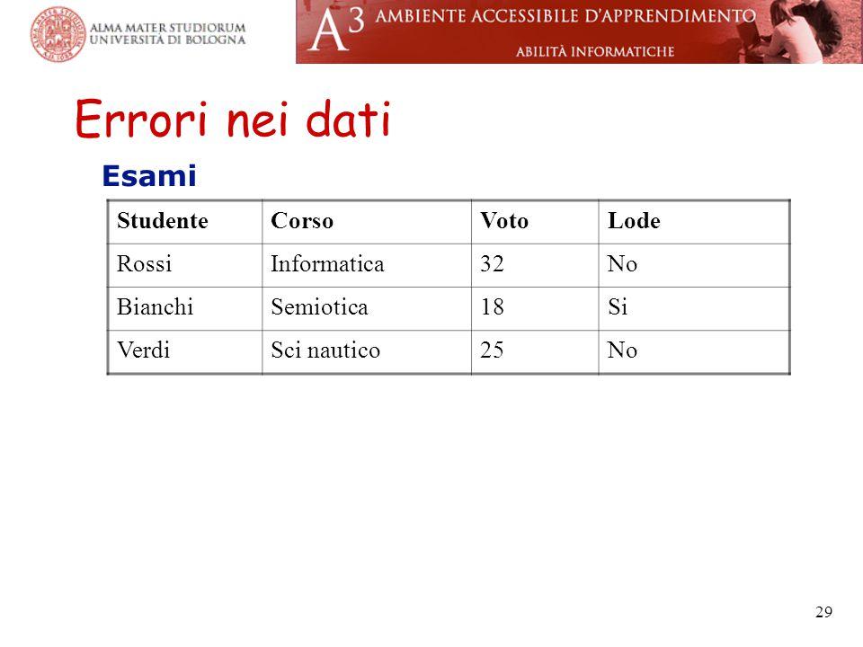 29 Errori nei dati Esami StudenteCorsoVotoLode RossiInformatica32No BianchiSemiotica18Si VerdiSci nautico25No
