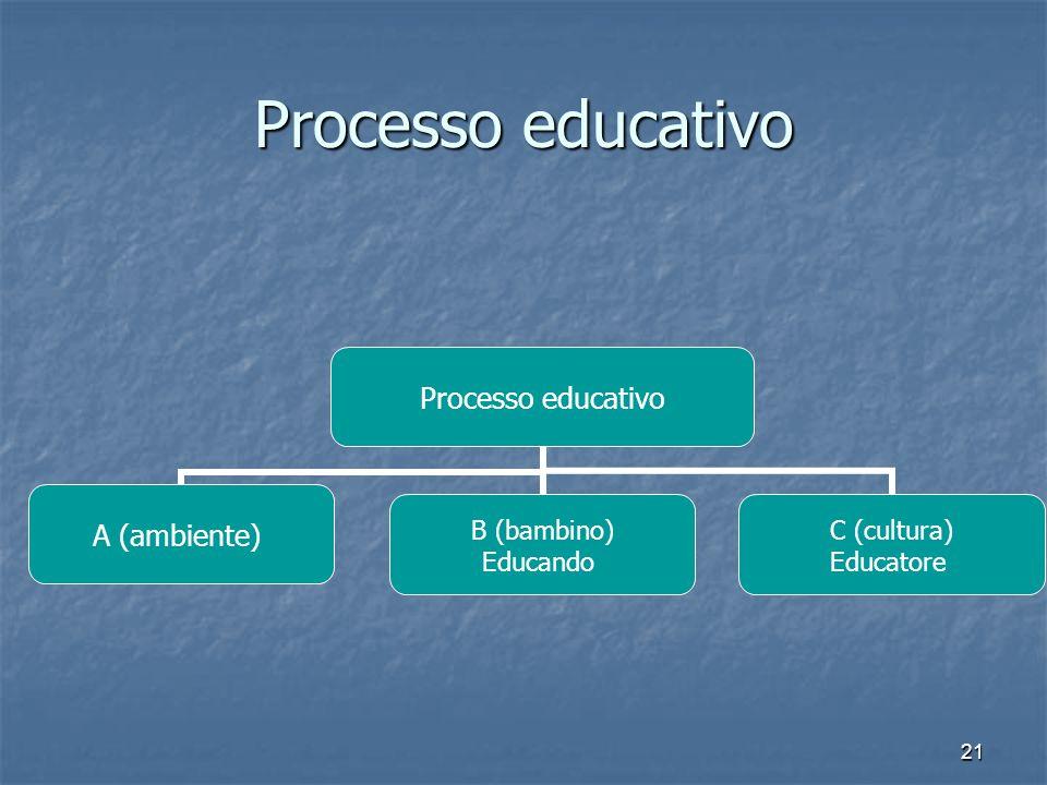 21 Processo educativo A (ambiente) B (bambino) Educando C (cultura) Educatore