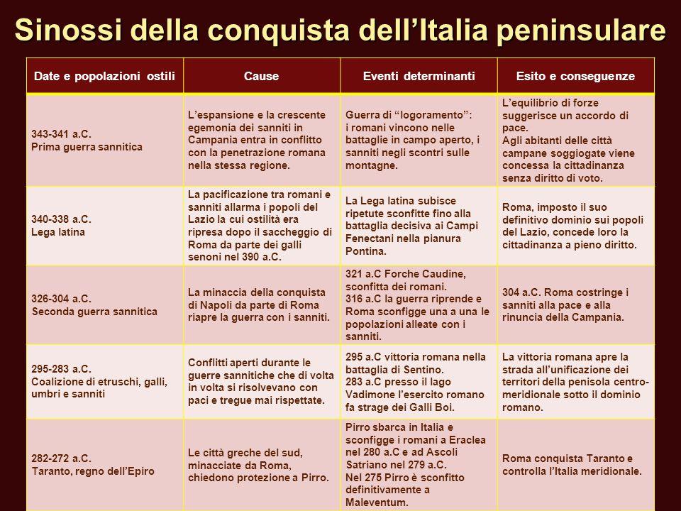 Sinossi della conquista dell'Italia peninsulare Date e popolazioni ostiliCauseEventi determinantiEsito e conseguenze 343-341 a.C. Prima guerra sanniti