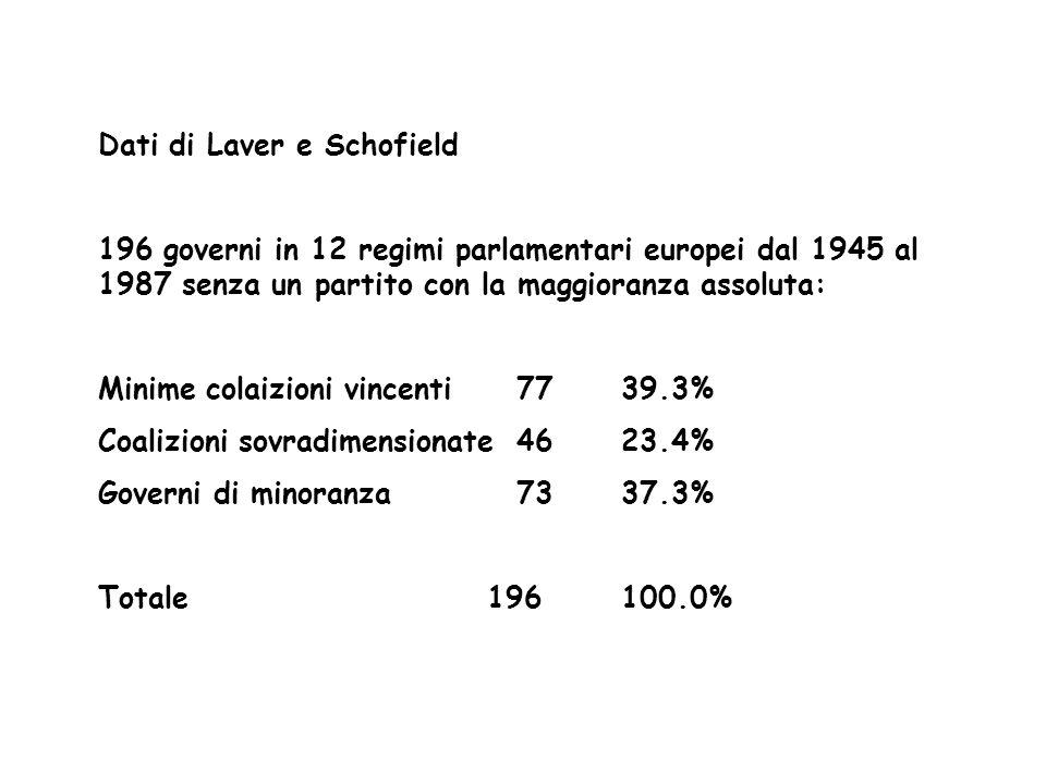 Dati di Lijphart Governi in 32 regimi parlamentari dal 1945 al 1996 con e senza un partito con la maggioranza assoluta con senza Minime coalizioni vincenti61.8% 39.3% Coalizioni sovradimensionate21.0% 33.4% Governi di minoranza17.2% 27.3% Totale100.0% 100.0%