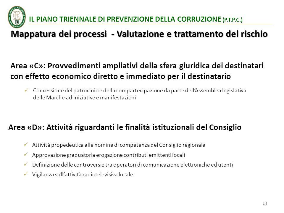 Mappatura dei processi - Valutazione e trattamento del rischio Area «D»: Attività riguardanti le finalità istituzionali del Consiglio IL PIANO TRIENNA