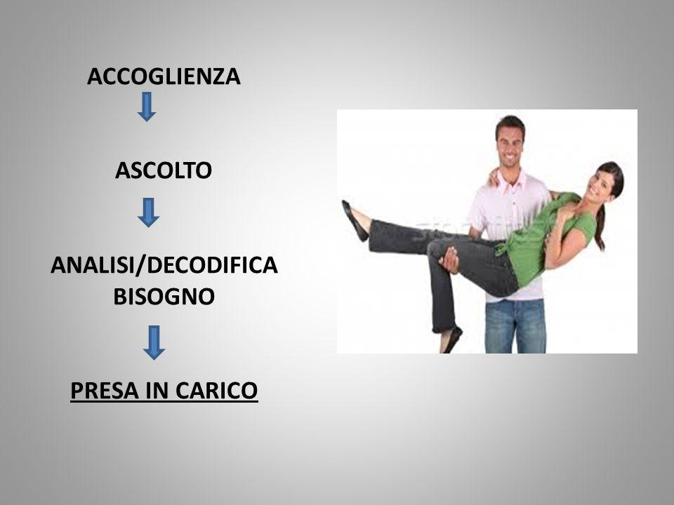 ACCOGLIENZA ASCOLTO ANALISI/DECODIFICA BISOGNO PRESA IN CARICO