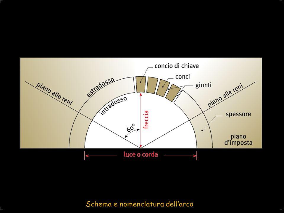Schema e nomenclatura dell'arco