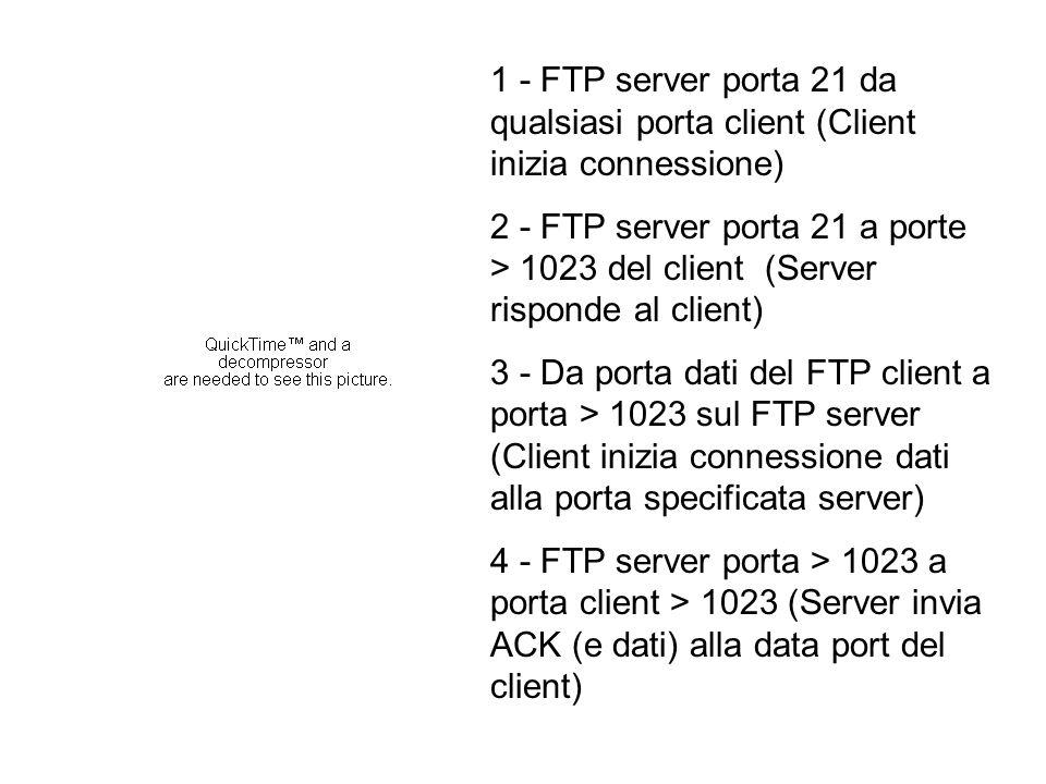 1 - FTP server porta 21 da qualsiasi porta client (Client inizia connessione) 2 - FTP server porta 21 a porte > 1023 del client (Server risponde al client) 3 - Da porta dati del FTP client a porta > 1023 sul FTP server (Client inizia connessione dati alla porta specificata server) 4 - FTP server porta > 1023 a porta client > 1023 (Server invia ACK (e dati) alla data port del client)