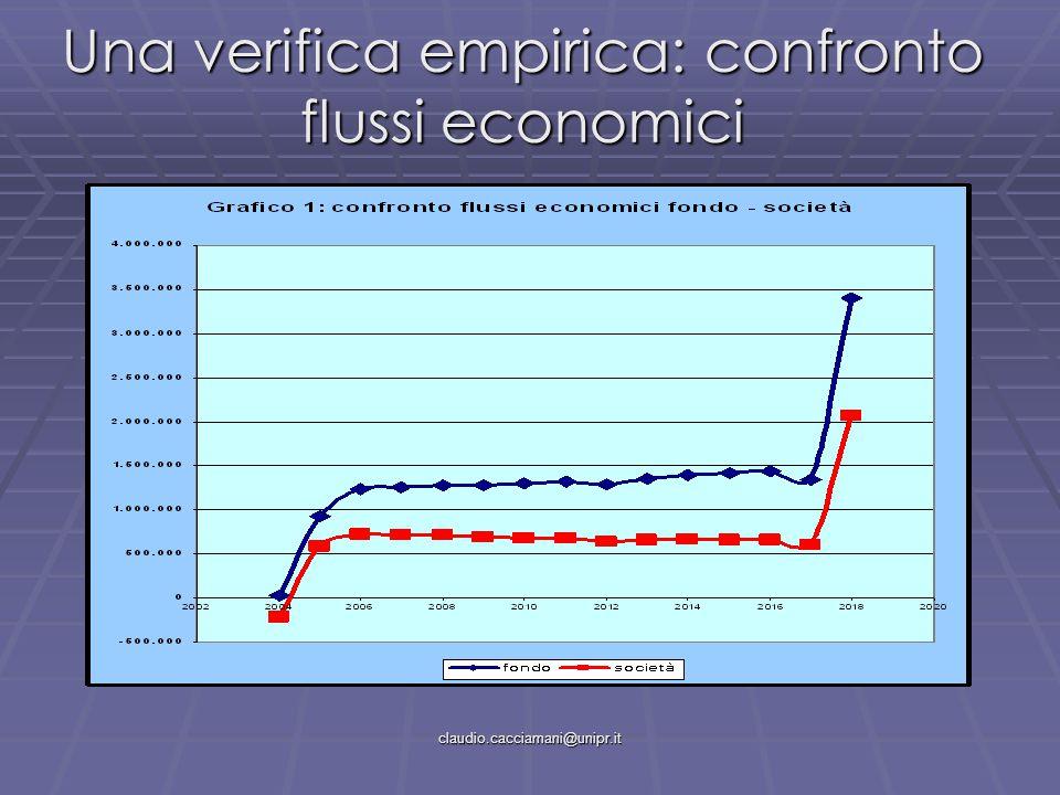 claudio.cacciamani@unipr.it Una verifica empirica: confronto flussi economici