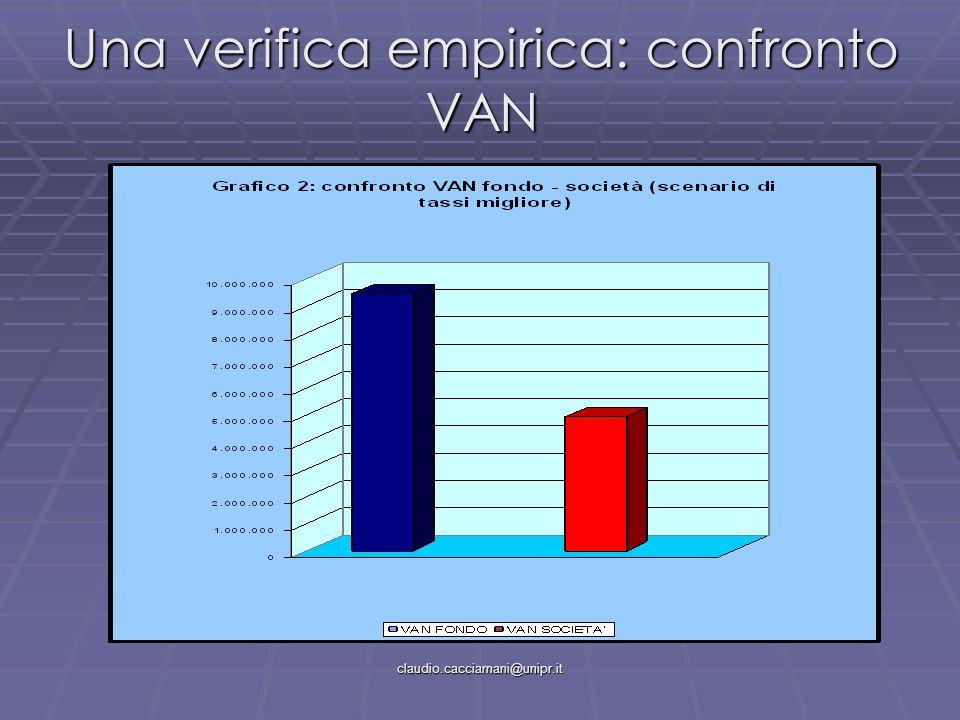 claudio.cacciamani@unipr.it Una verifica empirica: confronto VAN
