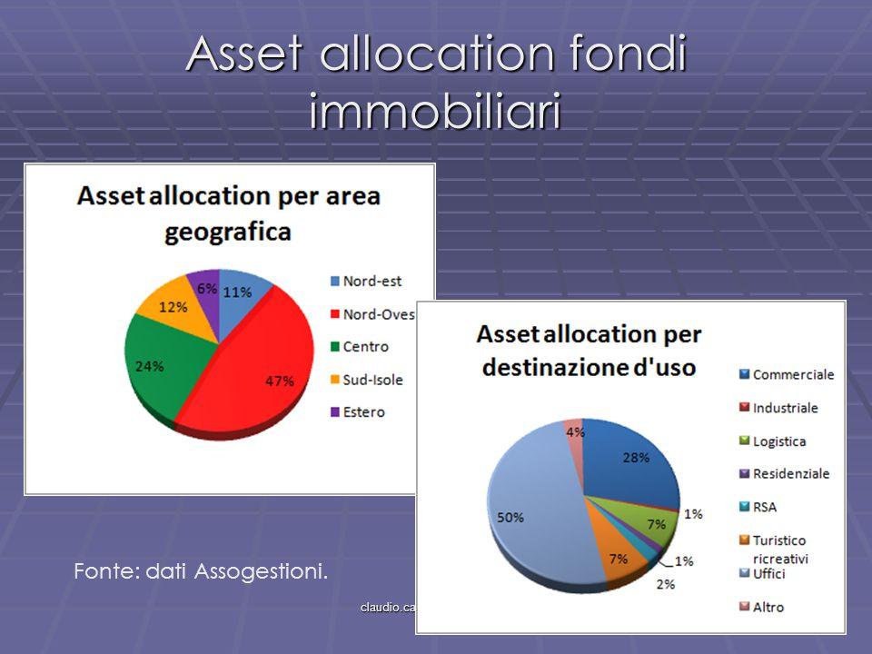 claudio.cacciamani@unipr.it Asset allocation fondi immobiliari Fonte: dati Assogestioni.