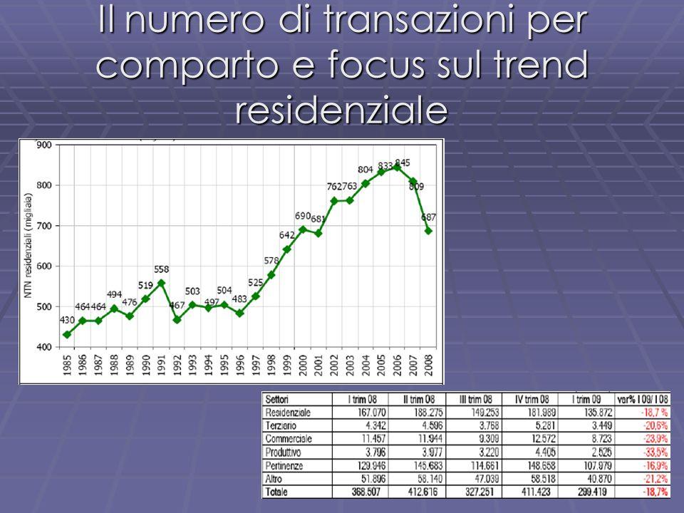 claudio.cacciamani@unipr.it Il numero di transazioni per comparto e focus sul trend residenziale