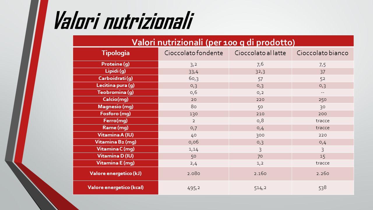 Valori nutrizionali Valori nutrizionali (per 100 g di prodotto) Tipologia Cioccolato fondenteCioccolato al latteCioccolato bianco Proteine (g) 3,27,67