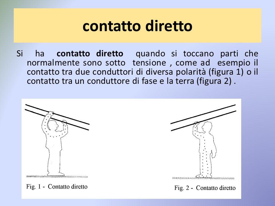 contatto diretto Si ha contatto diretto quando si toccano parti che normalmente sono sotto tensione, come ad esempio il contatto tra due conduttori di diversa polarità (figura 1) o il contatto tra un conduttore di fase e la terra (figura 2).