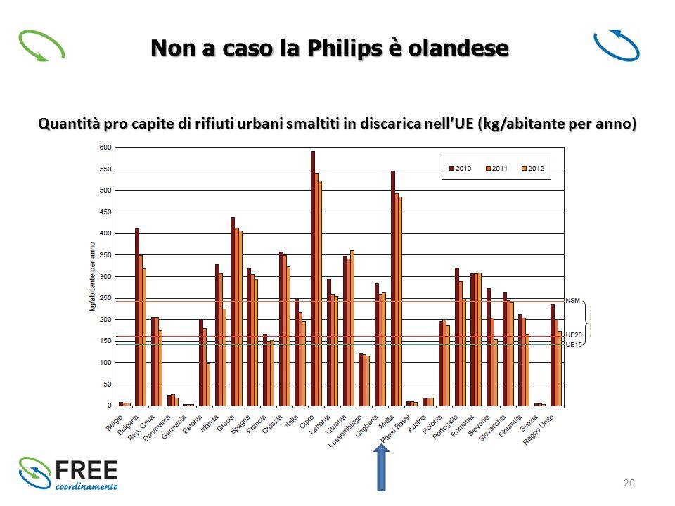 20 Non a caso la Philips è olandese Quantità pro capite di rifiuti urbani smaltiti in discarica nell'UE (kg/abitante per anno)