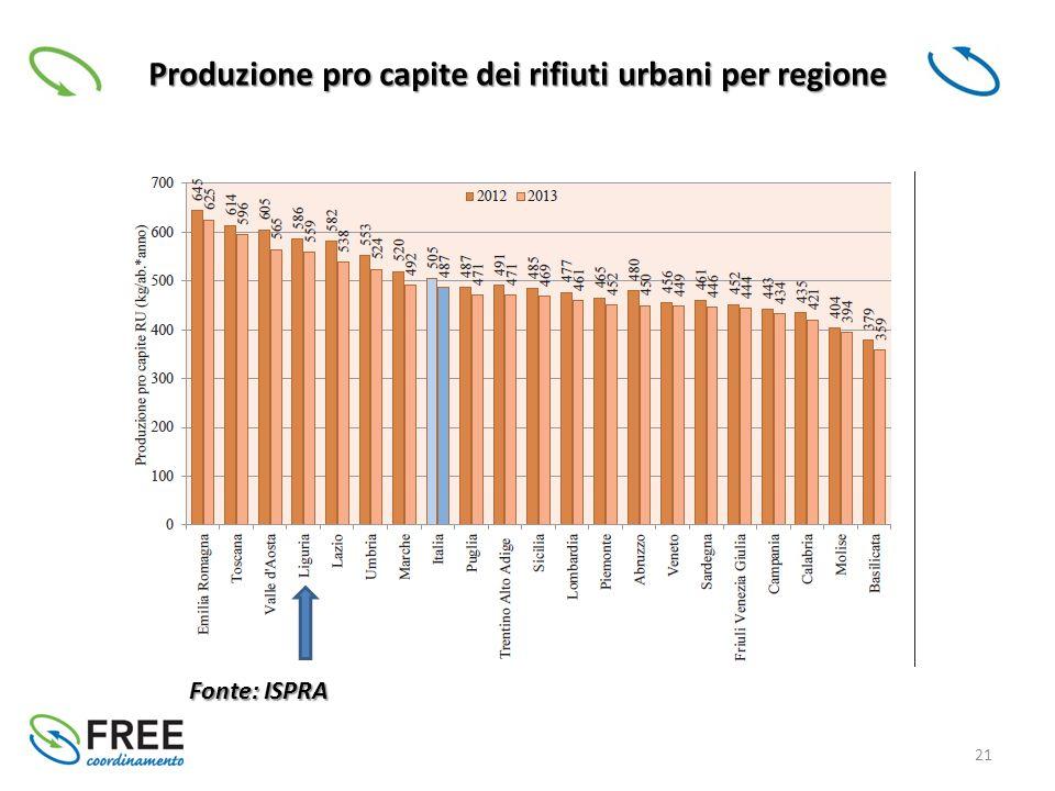21 Produzione pro capite dei rifiuti urbani per regione Fonte: ISPRA
