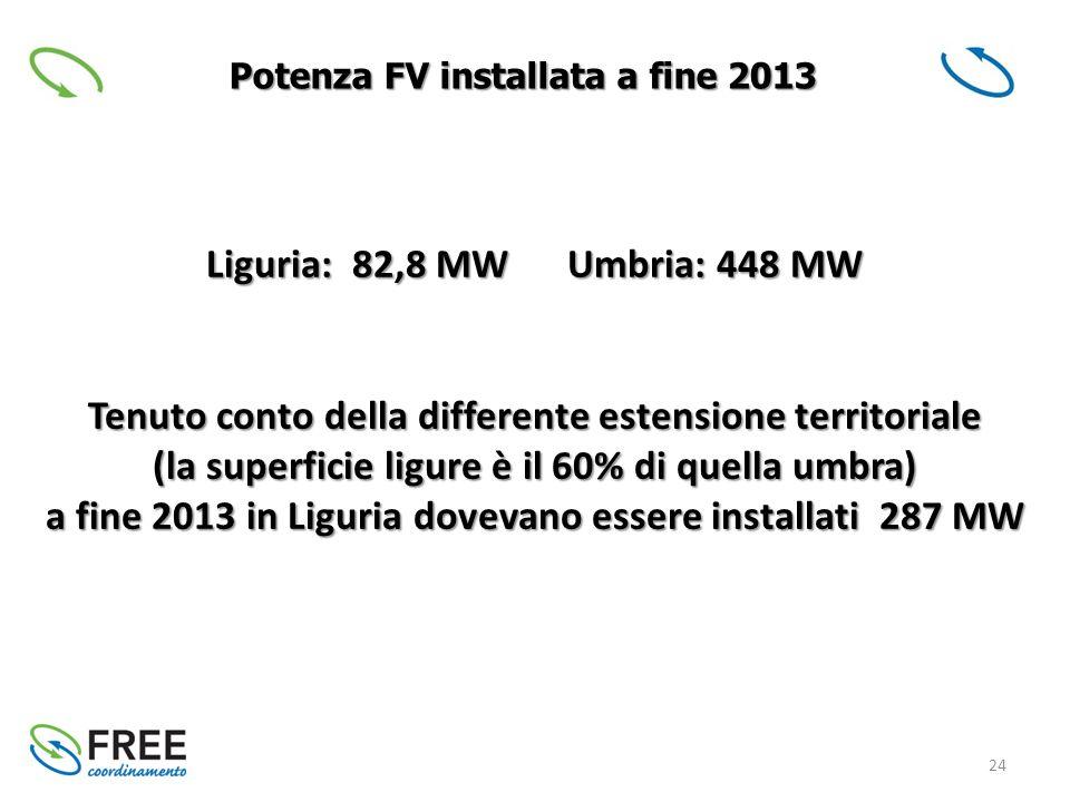 24 Potenza FV installata a fine 2013 Liguria: 82,8 MW Umbria: 448 MW Tenuto conto della differente estensione territoriale (la superficie ligure è il 60% di quella umbra) a fine 2013 in Liguria dovevano essere installati 287 MW