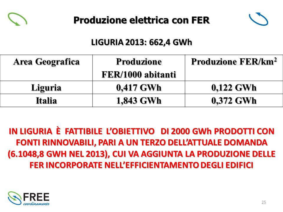 25 Produzione elettrica con FER IN LIGURIA È FATTIBILE L'OBIETTIVO DI 2000 GWh PRODOTTI CON FONTI RINNOVABILI, PARI A UN TERZO DELL'ATTUALE DOMANDA (6.1048,8 GWH NEL 2013), CUI VA AGGIUNTA LA PRODUZIONE DELLE FER INCORPORATE NELL'EFFICIENTAMENTO DEGLI EDIFICI Area Geografica Produzione FER/1000 abitanti Produzione FER/km 2 Liguria 0,417 GWh 0,122 GWh Italia 1,843 GWh 0,372 GWh LIGURIA 2013: 662,4 GWh