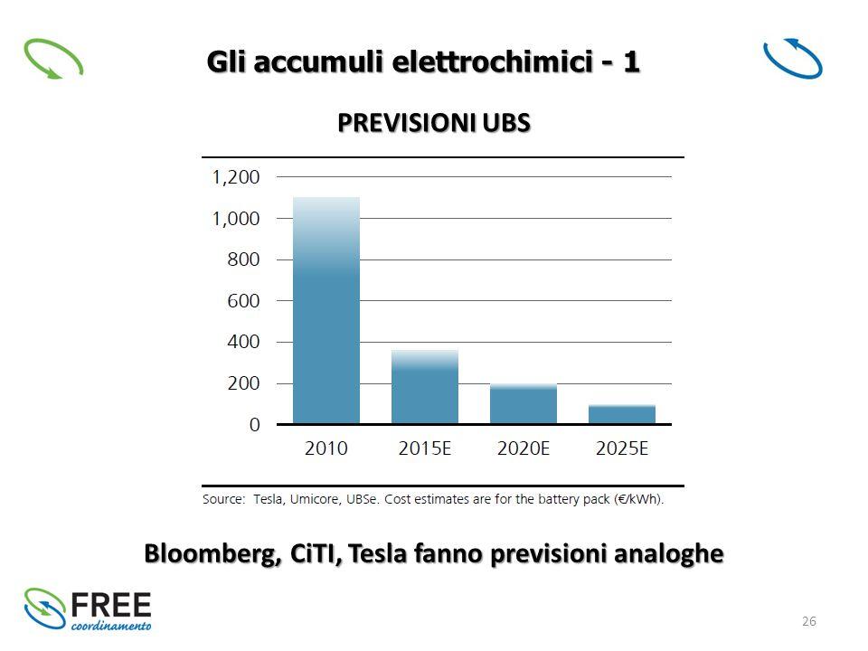 26 Gli accumuli elettrochimici - 1 Bloomberg, CiTI, Tesla fanno previsioni analoghe PREVISIONI UBS
