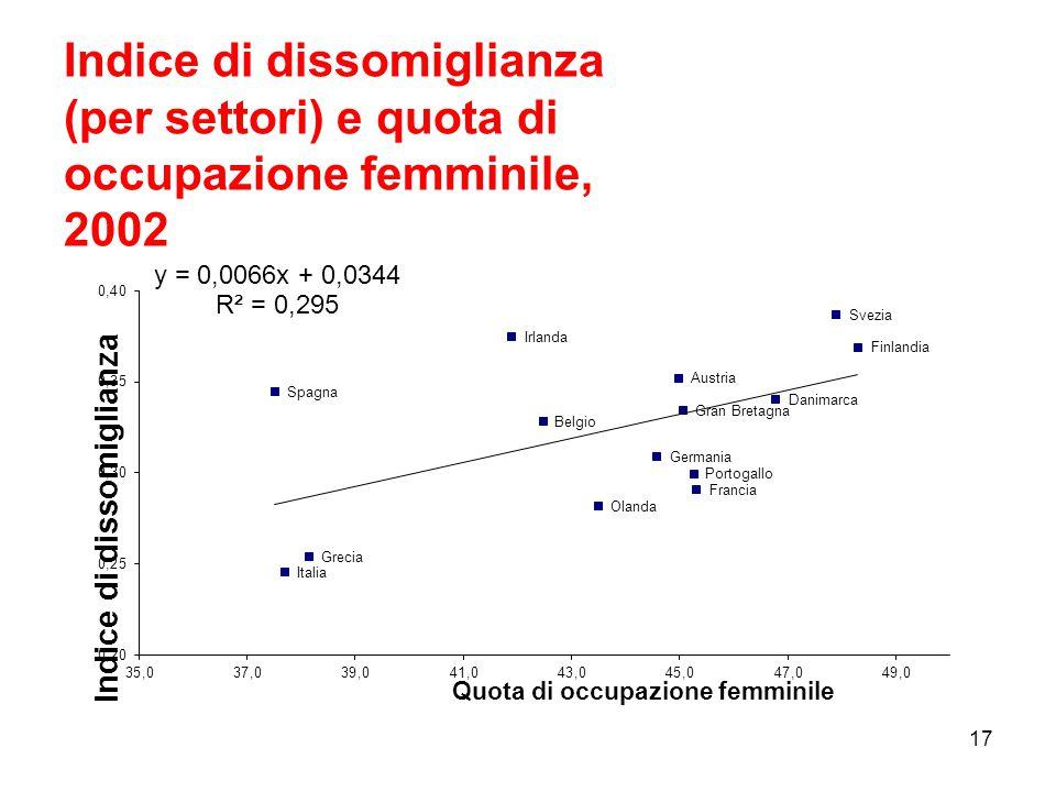 Indice di dissomiglianza (per settori) e quota di occupazione femminile, 2002 17