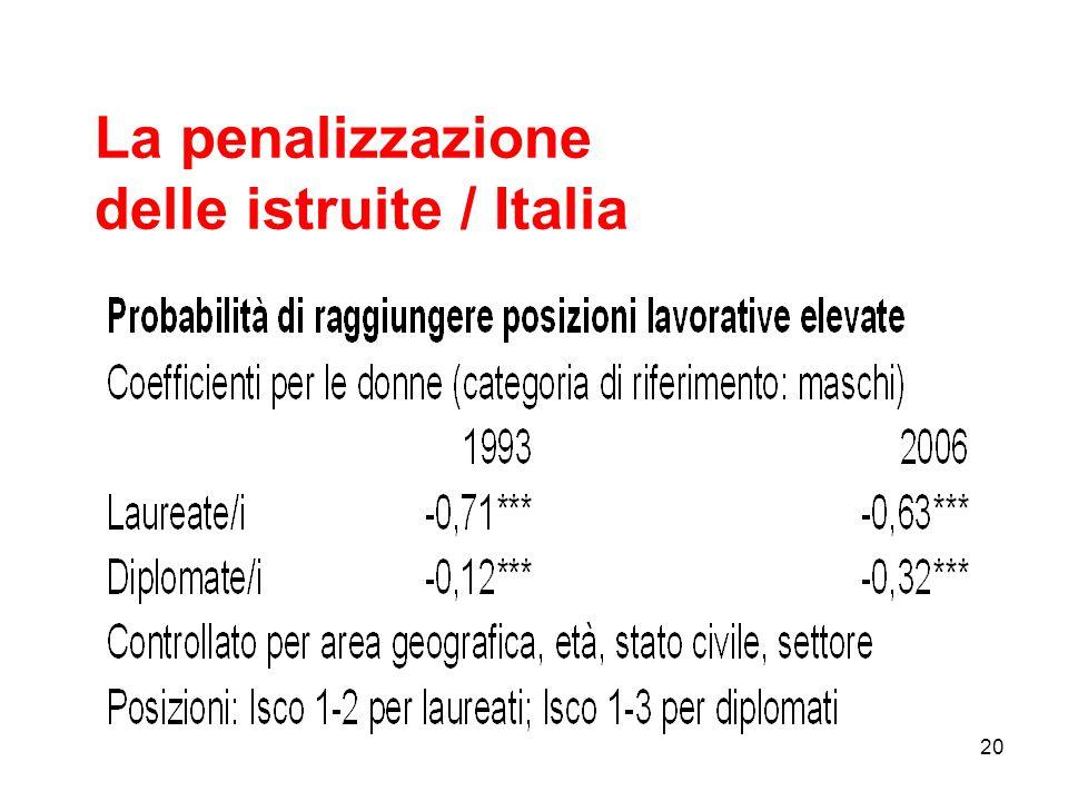 La penalizzazione delle istruite / Italia 20