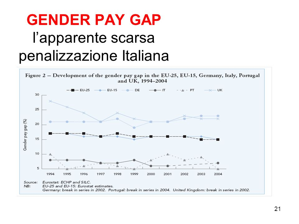 GENDER PAY GAP l'apparente scarsa penalizzazione Italiana 21