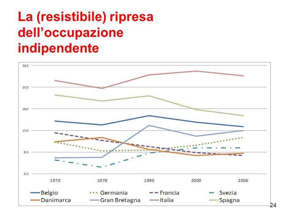 La (resistibile) ripresa dell'occupazione indipendente 24
