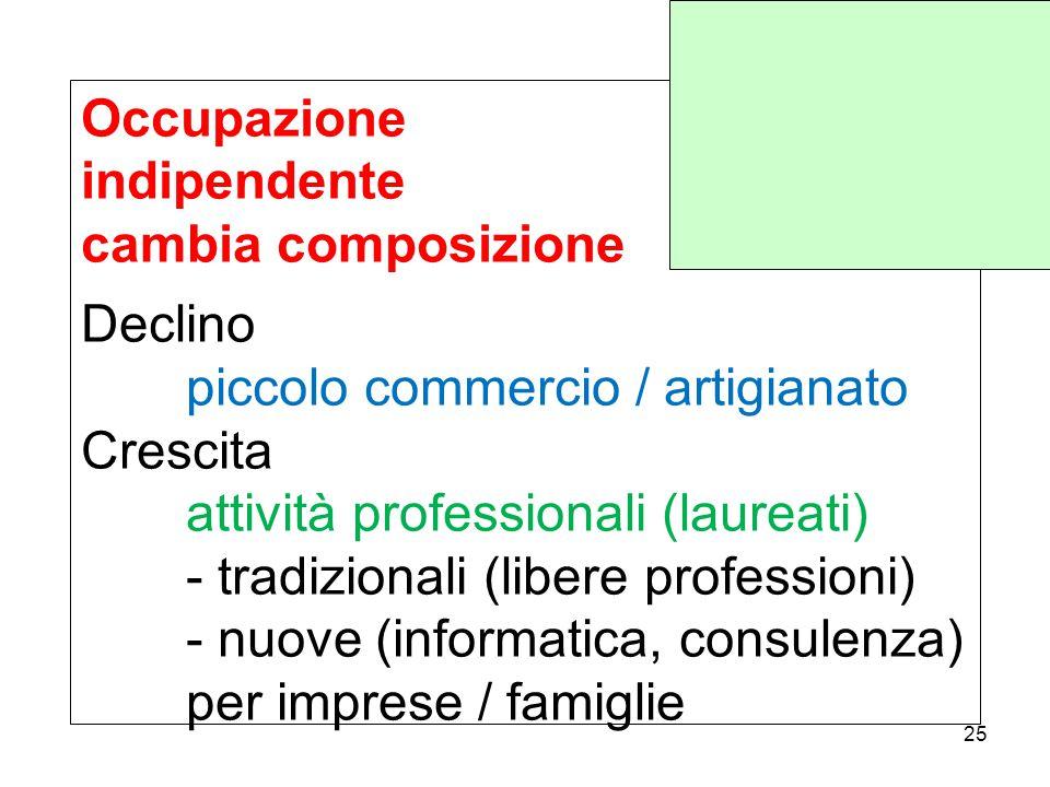 Occupazione indipendente cambia composizione Declino piccolo commercio / artigianato Crescita attività professionali (laureati) - tradizionali (libere professioni) - nuove (informatica, consulenza) per imprese / famiglie 25