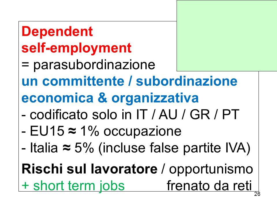Dependent self-employment = parasubordinazione un committente / subordinazione economica & organizzativa - codificato solo in IT / AU / GR / PT - EU15 ≈ 1% occupazione - Italia ≈ 5% (incluse false partite IVA) Rischi sul lavoratore / opportunismo + short term jobs frenato da reti 26