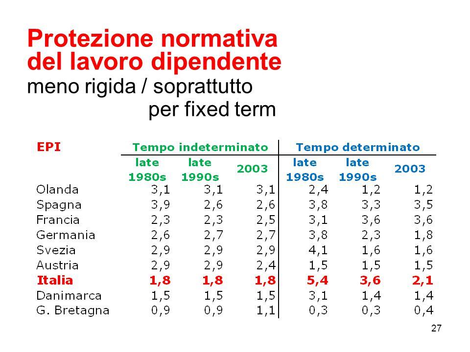 Protezione normativa del lavoro dipendente meno rigida / soprattutto per fixed term 27