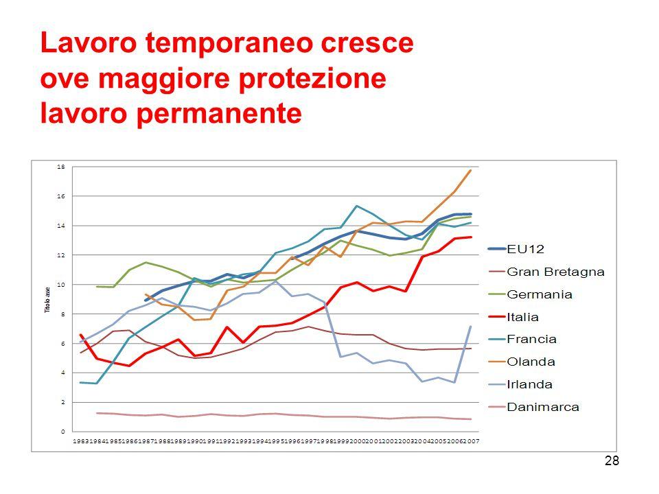 Lavoro temporaneo cresce ove maggiore protezione lavoro permanente 28