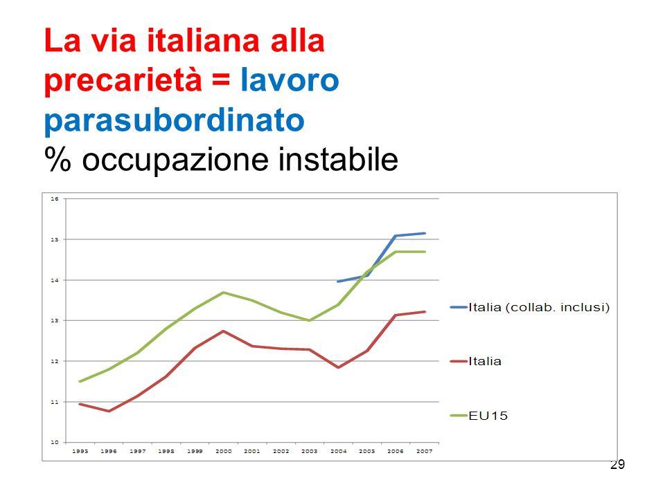 La via italiana alla precarietà = lavoro parasubordinato % occupazione instabile 29
