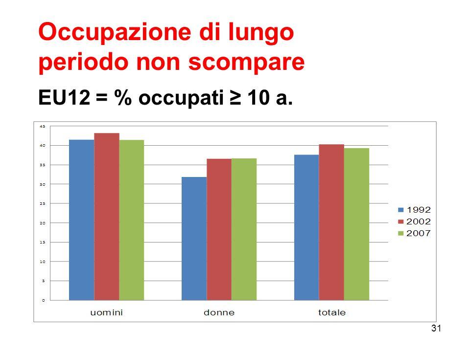 Occupazione di lungo periodo non scompare EU12 = % occupati ≥ 10 a. 31