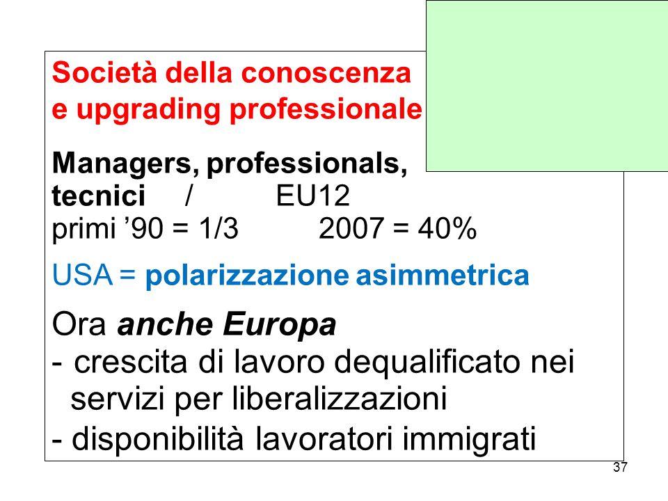 Società della conoscenza e upgrading professionale Managers, professionals, tecnici/ EU12 primi '90 = 1/32007 = 40% USA = polarizzazione asimmetrica Ora anche Europa - crescita di lavoro dequalificato nei servizi per liberalizzazioni - disponibilità lavoratori immigrati 37