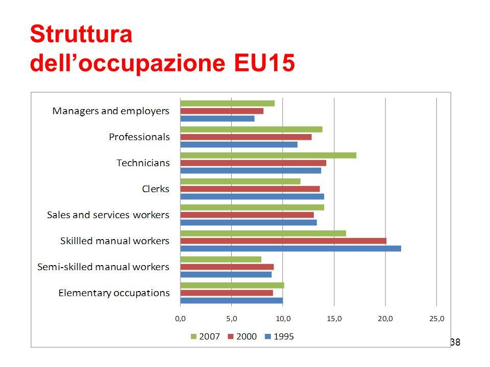 Struttura dell'occupazione EU15 38
