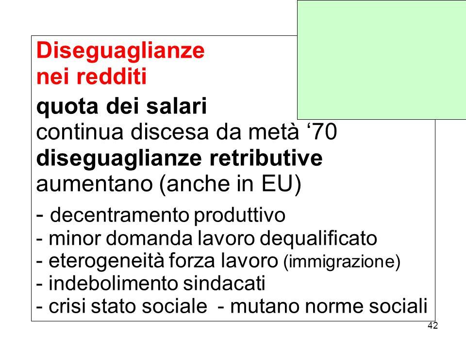 Diseguaglianze nei redditi quota dei salari continua discesa da metà '70 diseguaglianze retributive aumentano (anche in EU) - decentramento produttivo - minor domanda lavoro dequalificato - eterogeneità forza lavoro (immigrazione) - indebolimento sindacati - crisi stato sociale - mutano norme sociali 42