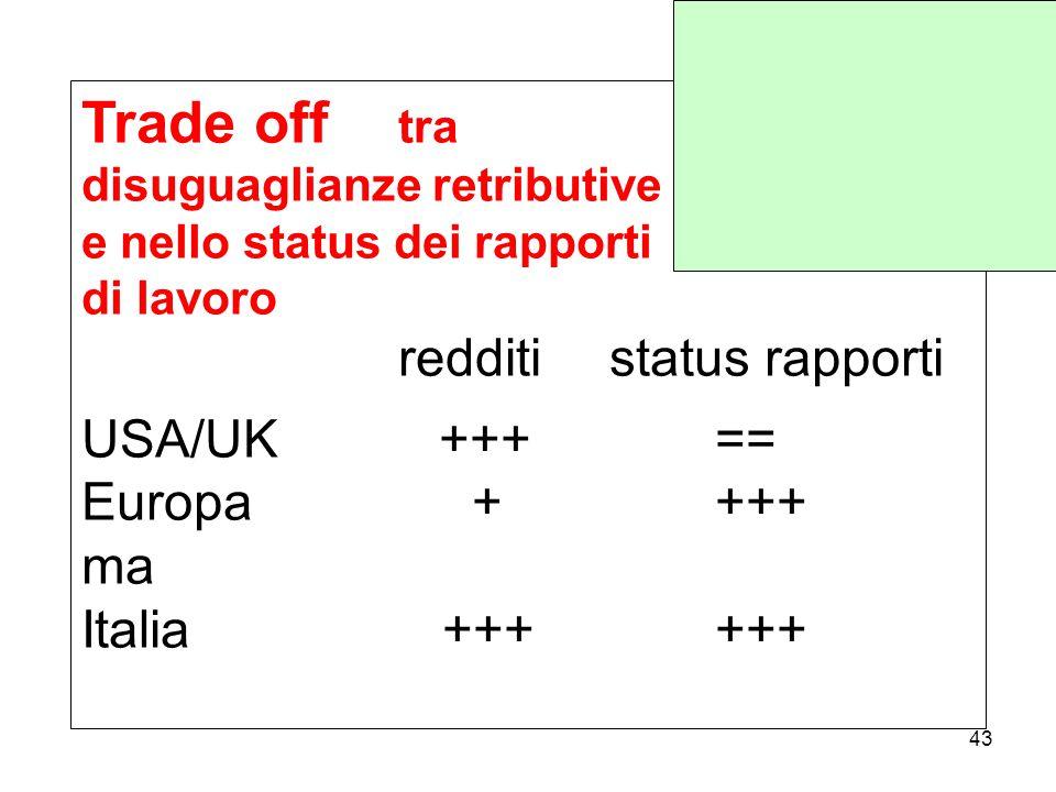 Trade off tra disuguaglianze retributive e nello status dei rapporti di lavoro redditistatus rapporti USA/UK +++== Europa ++++ ma Italia ++++++ 43
