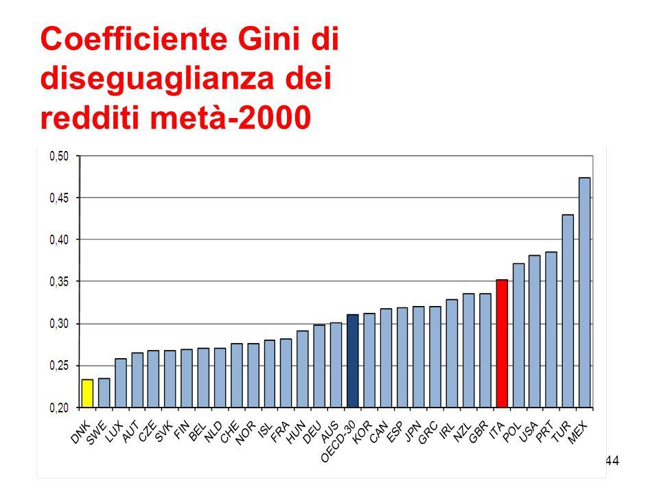 Coefficiente Gini di diseguaglianza dei redditi metà-2000 44
