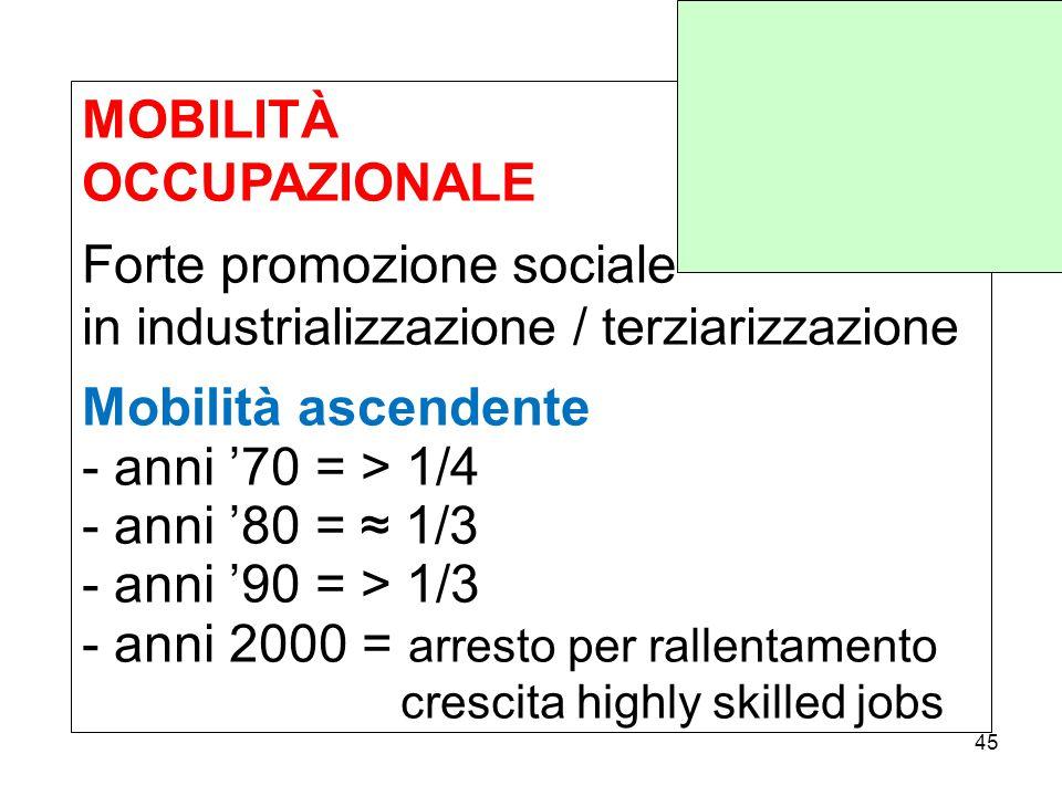 MOBILITÀ OCCUPAZIONALE Forte promozione sociale in industrializzazione / terziarizzazione Mobilità ascendente - anni '70 = > 1/4 - anni '80 = ≈ 1/3 - anni '90 = > 1/3 - anni 2000 = arresto per rallentamento crescita highly skilled jobs 45