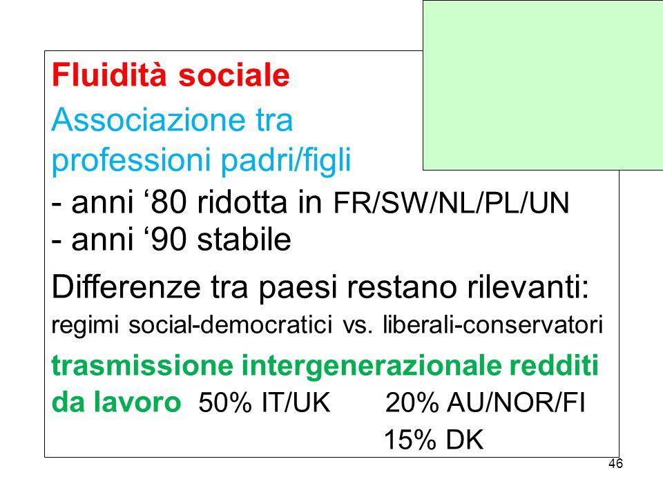 Fluidità sociale Associazione tra professioni padri/figli - anni '80 ridotta in FR/SW/NL/PL/UN - anni '90 stabile Differenze tra paesi restano rilevanti: regimi social-democratici vs.