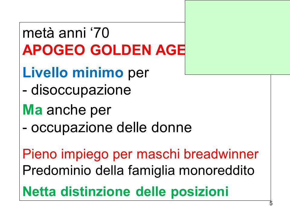 metà anni '70 APOGEO GOLDEN AGE Livello minimo per - disoccupazione Ma anche per - occupazione delle donne Pieno impiego per maschi breadwinner Predominio della famiglia monoreddito Netta distinzione delle posizioni 5