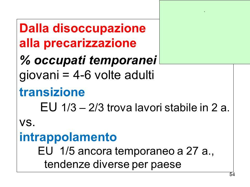 Dalla disoccupazione alla precarizzazione % occupati temporanei giovani = 4-6 volte adulti transizione EU 1/3 – 2/3 trova lavori stabile in 2 a.